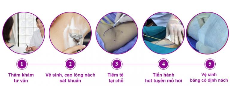 Quy trình khám và tư vấn tại Dr. Tien