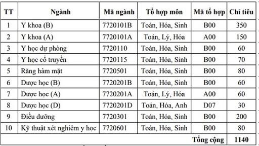 Bảng chỉ tiêu tuyển sinh năm 2021 của Đại học Y Hải Phòng